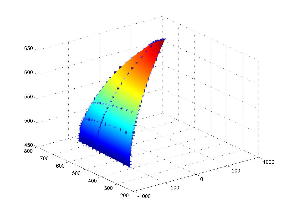Scattered Data Interpolation and Fitting | Department of Mathematics